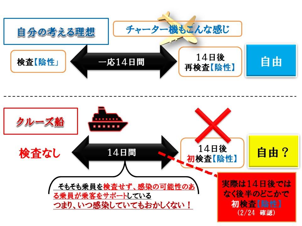 【訂正】新型コロナ経過観察