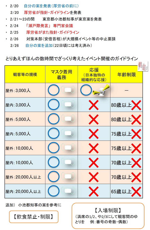 新型コロナイベントガイドライン【追加】