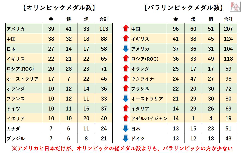 20210921オリパラメダル獲得数比較